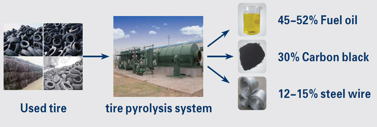 Pyrolysis and gasification-how they work?/pyrolysis plant