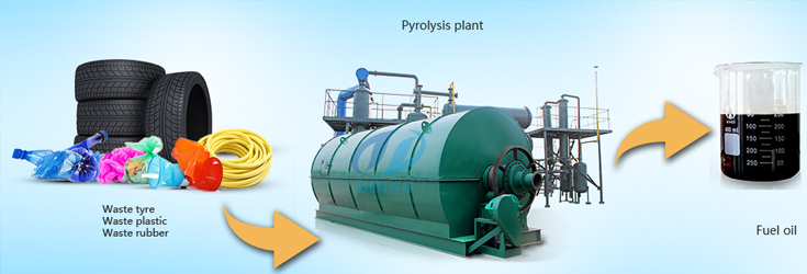 Factory direct sale tyre recycling pyrolysis plant and waste